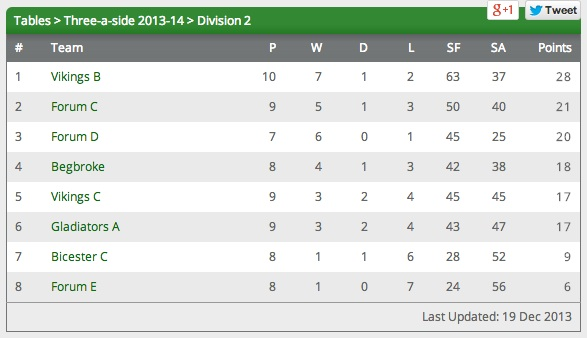 Oxford League Division 2