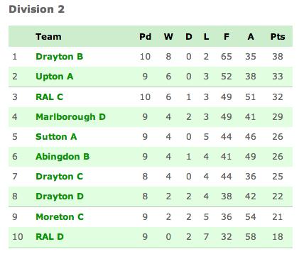 Didcot League Division 2