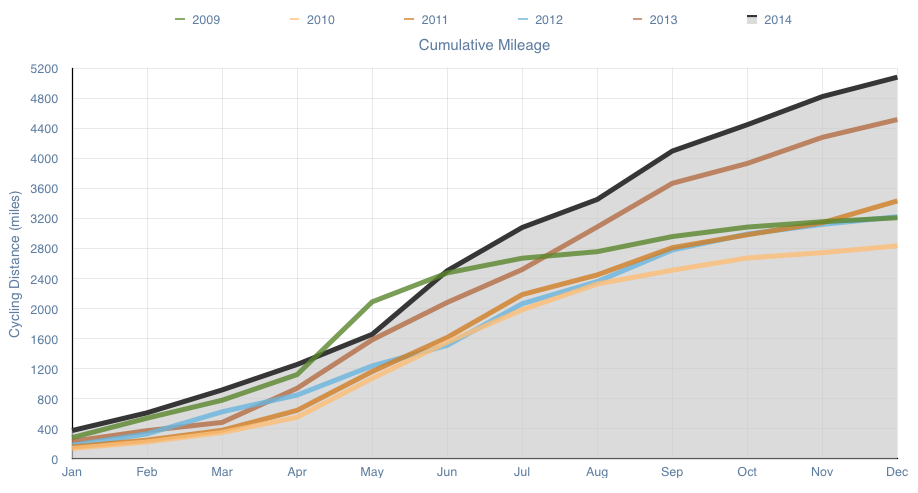 2014 Cumulative Mileage